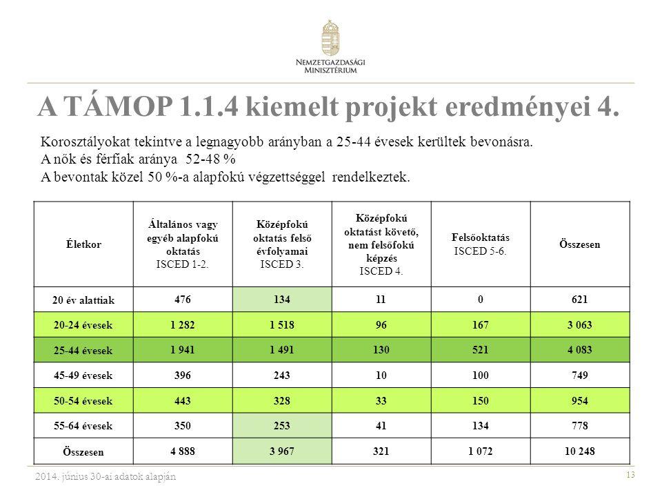 13 A TÁMOP 1.1.4 kiemelt projekt eredményei 4.