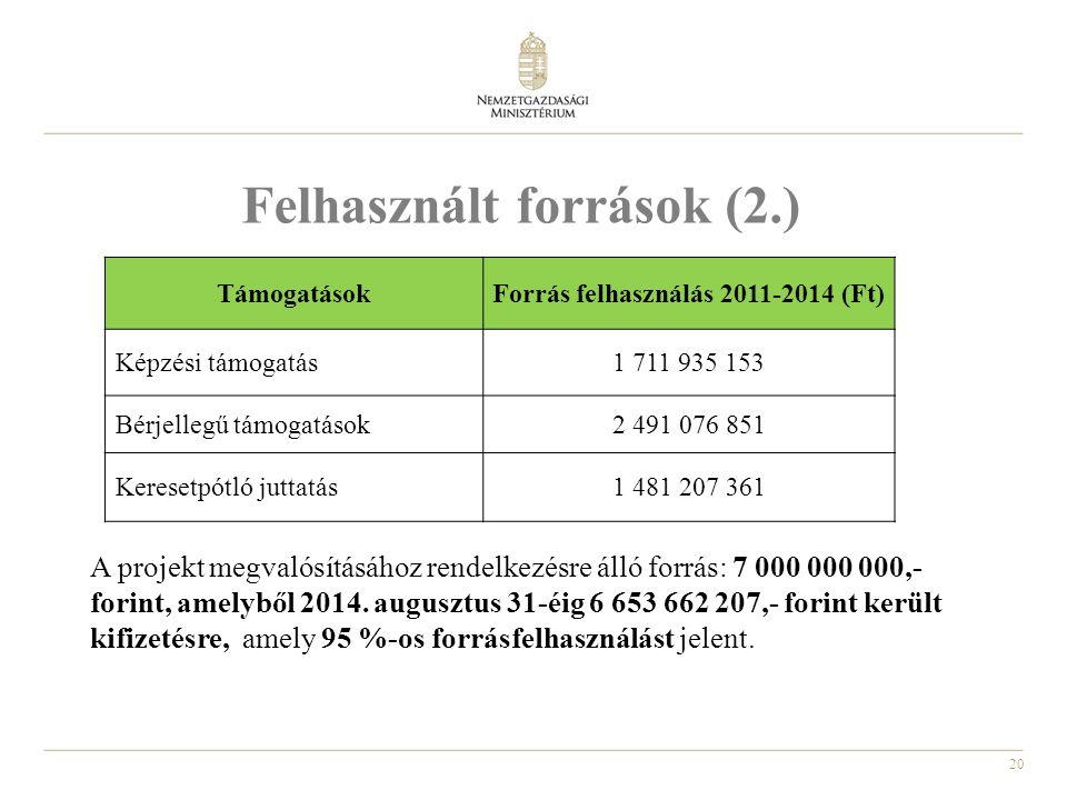 20 Felhasznált források (2.) A projekt megvalósításához rendelkezésre álló forrás: 7 000 000 000,- forint, amelyből 2014.