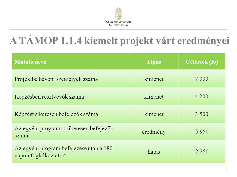9 A TÁMOP 1.1.4 kiemelt projekt eredményei 1.