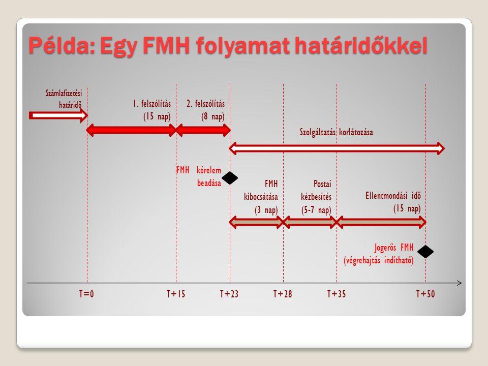 Példa: Egy FMH folyamat határidőkkel Számlafizetési határidő 1. felszólítás (15 nap) 2. felszólítás (8 nap) T=0T+15T+23 FMH kibocsátása (3 nap) Postai