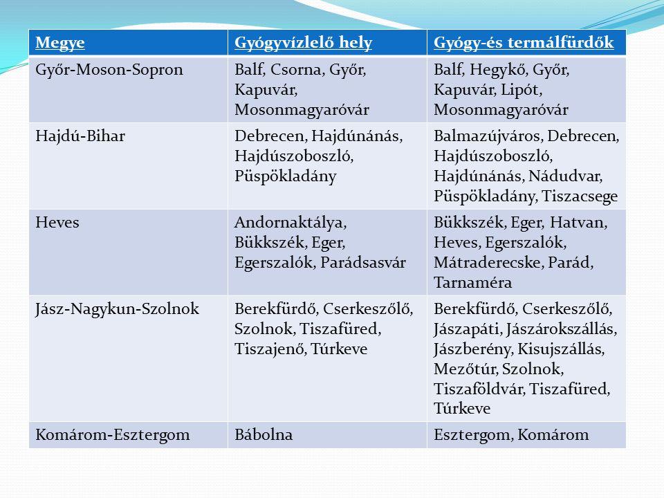 MegyeGyógyvízlelő helyGyógy-és termálfürdők Győr-Moson-SopronBalf, Csorna, Győr, Kapuvár, Mosonmagyaróvár Balf, Hegykő, Győr, Kapuvár, Lipót, Mosonmag