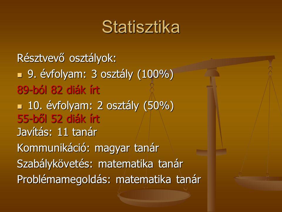 Statisztika Résztvevő osztályok: 9.évfolyam: 3 osztály (100%) 9.