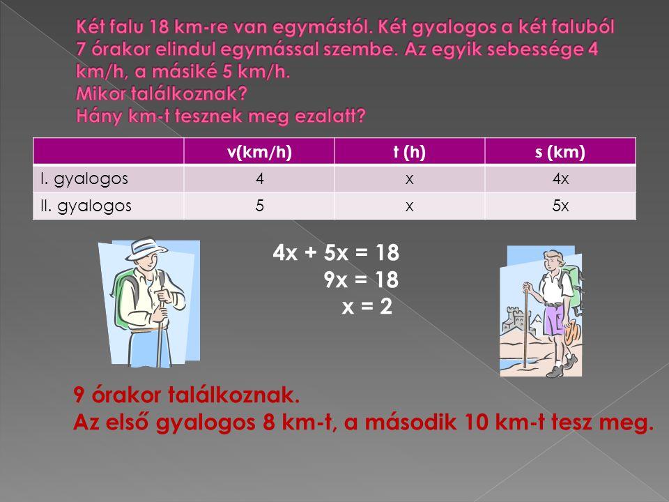v(km/h)t (h)s (km) I. gyalogos4x4x II. gyalogos5x5x 4x + 5x = 18 9x = 18 x = 2 9 órakor találkoznak. Az első gyalogos 8 km-t, a második 10 km-t tesz m