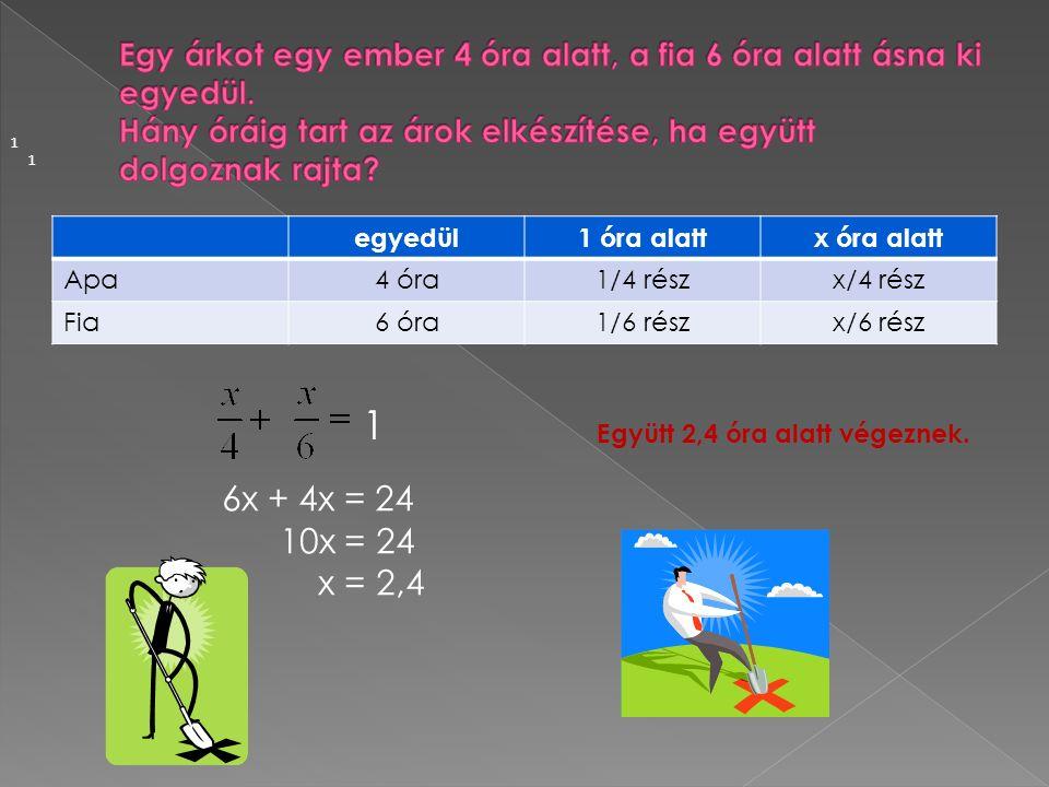 egyedül1 óra alattx óra alatt Apa4 óra1/4 részx/4 rész Fia6 óra1/6 részx/6 rész 1 1 1 6x + 4x = 24 10x = 24 x = 2,4 Együtt 2,4 óra alatt végeznek.