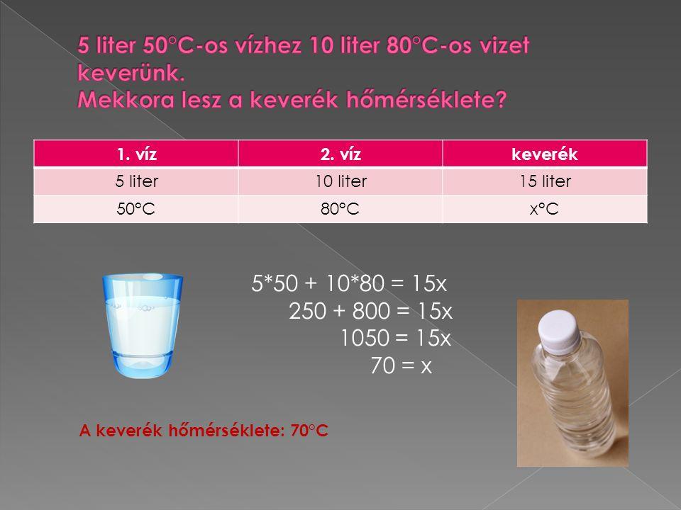 1. víz2. vízkeverék 5 liter10 liter15 liter 50°C80°Cx°C 5*50 + 10*80 = 15x 250 + 800 = 15x 1050 = 15x 70 = x A keverék hőmérséklete: 70°C