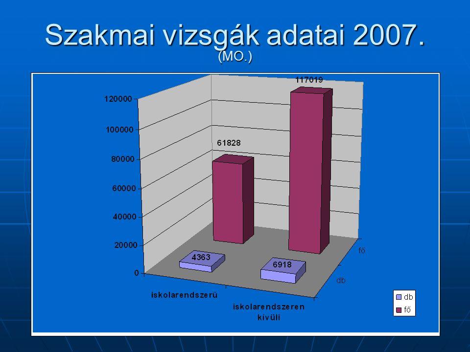 Szakmai vizsgák adatai 2007. (MO.)