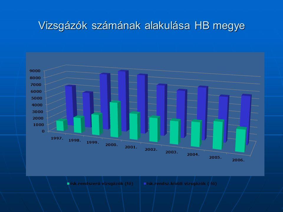 Vizsgázók számának alakulása HB megye