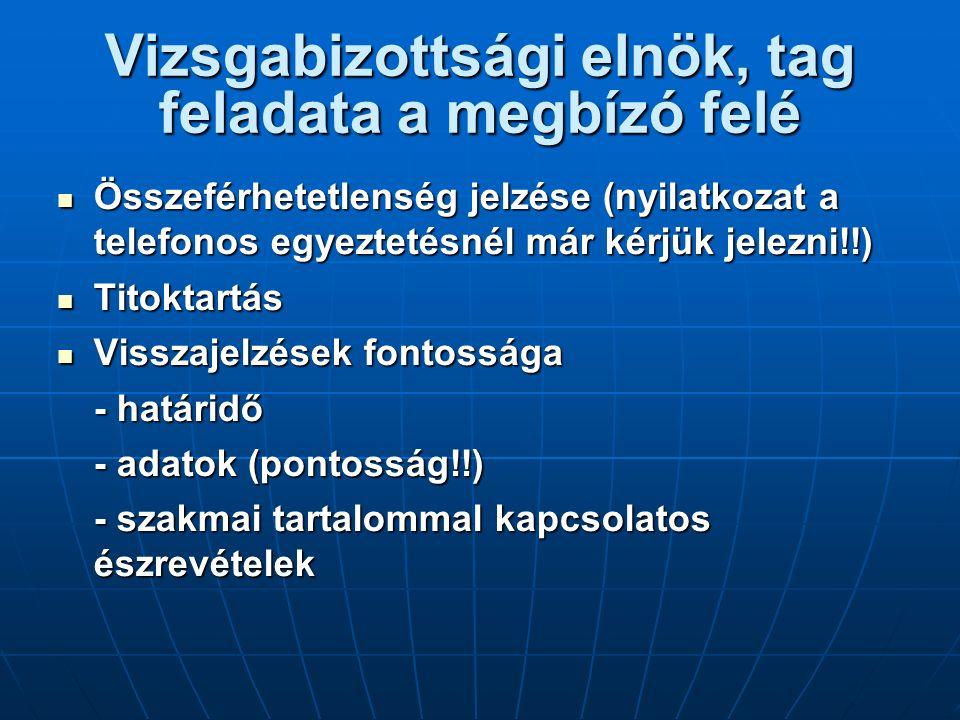 Vizsgabizottsági elnök, tag feladata a megbízó felé Összeférhetetlenség jelzése (nyilatkozat a telefonos egyeztetésnél már kérjük jelezni!!) Összeférhetetlenség jelzése (nyilatkozat a telefonos egyeztetésnél már kérjük jelezni!!) Titoktartás Titoktartás Visszajelzések fontossága Visszajelzések fontossága - határidő - adatok (pontosság!!) - szakmai tartalommal kapcsolatos észrevételek