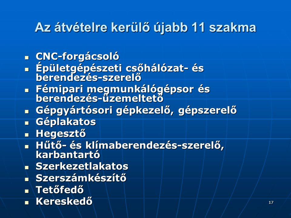 17 Az átvételre kerülő újabb 11 szakma CNC-forgácsoló CNC-forgácsoló Épületgépészeti csőhálózat- és berendezés-szerelő Épületgépészeti csőhálózat- és