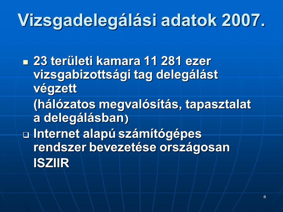 8 Vizsgadelegálási adatok 2007. 23 területi kamara 11 281 ezer vizsgabizottsági tag delegálást végzett 23 területi kamara 11 281 ezer vizsgabizottsági