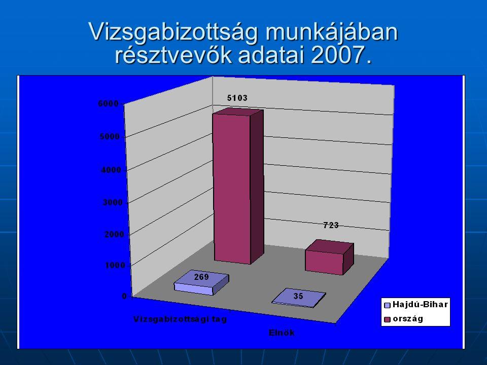 Vizsgabizottság munkájában résztvevők adatai 2007.