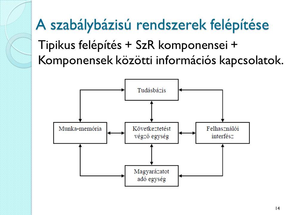 A szabálybázisú rendszerek felépítése Tipikus felépítés + SzR komponensei + Komponensek közötti információs kapcsolatok. 14