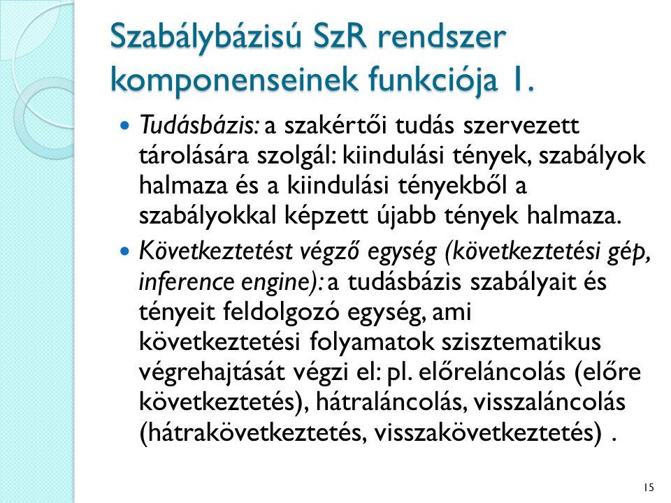 Szabálybázisú SzR rendszer komponenseinek funkciója 1. Tudásbázis: a szakértői tudás szervezett tárolására szolgál: kiindulási tények, szabályok halma