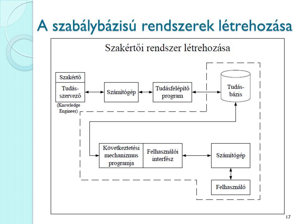 A szabálybázisú rendszerek létrehozása 17