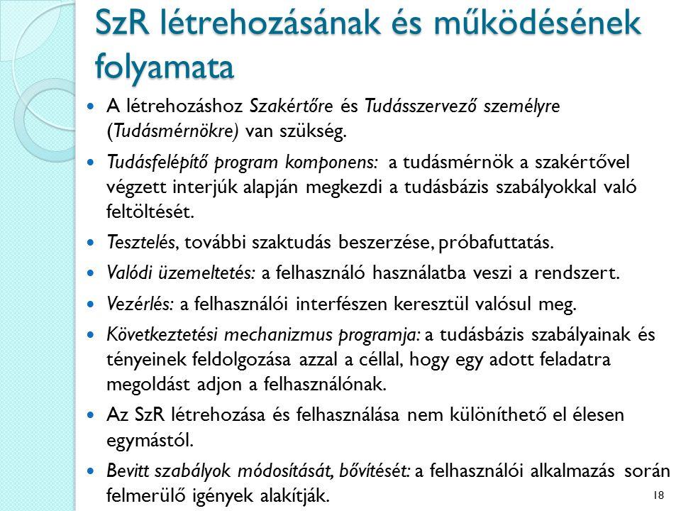 SzR létrehozásának és működésének folyamata A létrehozáshoz Szakértőre és Tudásszervező személyre (Tudásmérnökre) van szükség.