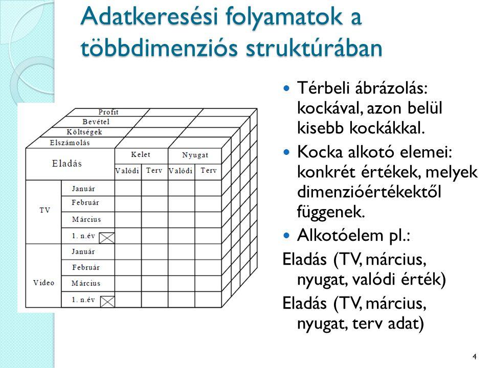 Adatkeresési folyamatok a többdimenziós struktúrában Térbeli ábrázolás: kockával, azon belül kisebb kockákkal. Kocka alkotó elemei: konkrét értékek, m
