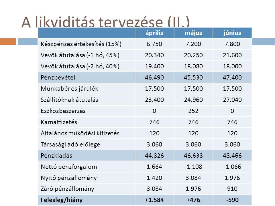 A likviditás tervezése (II.) áprilismájusjúnius Készpénzes értékesítés (15%)6.7507.2007.800 Vevők átutalása (-1 hó, 45%)20.34020.25021.600 Vevők átutalása (-2 hó, 40%)19.40018.08018.000 Pénzbevétel46.49045.53047.400 Munkabér és járulék17.500 Szállítóknak átutalás23.40024.96027.040 Eszközbeszerzés02520 Kamatfizetés746 Általános működési kifizetés120 Társasági adó előlege3.060 Pénzkiadás44.82646.63848.466 Nettó pénzforgalom1.664-1.108-1.066 Nyitó pénzállomány1.4203.0841.976 Záró pénzállomány3.0841.976910 Felesleg/hiány+1.584+476-590