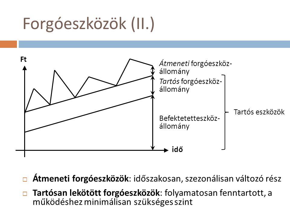 Forgóeszközök (II.)  Átmeneti forgóeszközök: időszakosan, szezonálisan változó rész  Tartósan lekötött forgóeszközök: folyamatosan fenntartott, a működéshez minimálisan szükséges szint Átmeneti forgóeszköz- állomány Tartós forgóeszköz- állomány Befektetetteszköz- állomány idő Ft Tartós eszközök