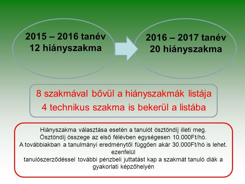 2015 – 2016 tanév 12 hiányszakma 8 szakmával bővül a hiányszakmák listája 4 technikus szakma is bekerül a listába 2016 – 2017 tanév 20 hiányszakma Hiányszakma választása esetén a tanulót ösztöndíj illeti meg.