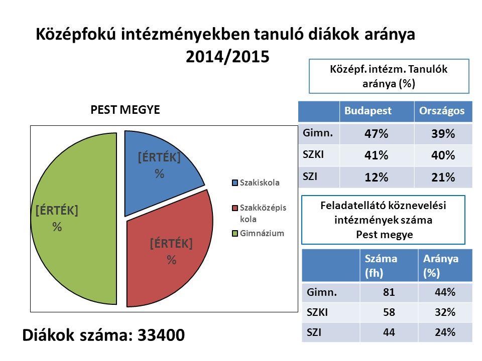 Középfokú intézményekben tanuló diákok aránya 2014/2015 BudapestOrszágos Gimn. 47%39% SZKI 41%40% SZI 12%21% Középf. intézm. Tanulók aránya (%) Száma