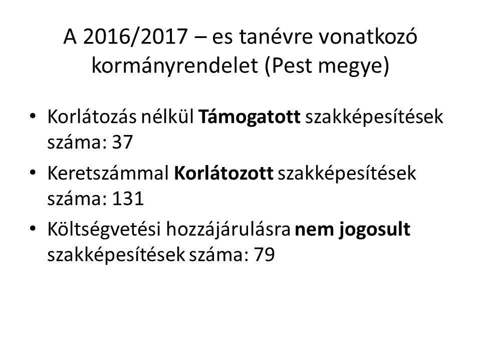 A 2016/2017 – es tanévre vonatkozó kormányrendelet (Pest megye) Korlátozás nélkül Támogatott szakképesítések száma: 37 Keretszámmal Korlátozott szakképesítések száma: 131 Költségvetési hozzájárulásra nem jogosult szakképesítések száma: 79