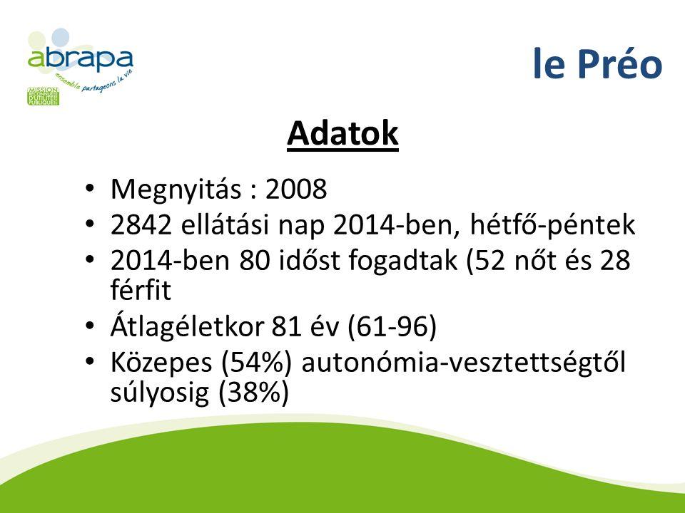 le Préo Adatok Megnyitás : 2008 2842 ellátási nap 2014-ben, hétfő-péntek 2014-ben 80 időst fogadtak (52 nőt és 28 férfit Átlagéletkor 81 év (61-96) Közepes (54%) autonómia-vesztettségtől súlyosig (38%)