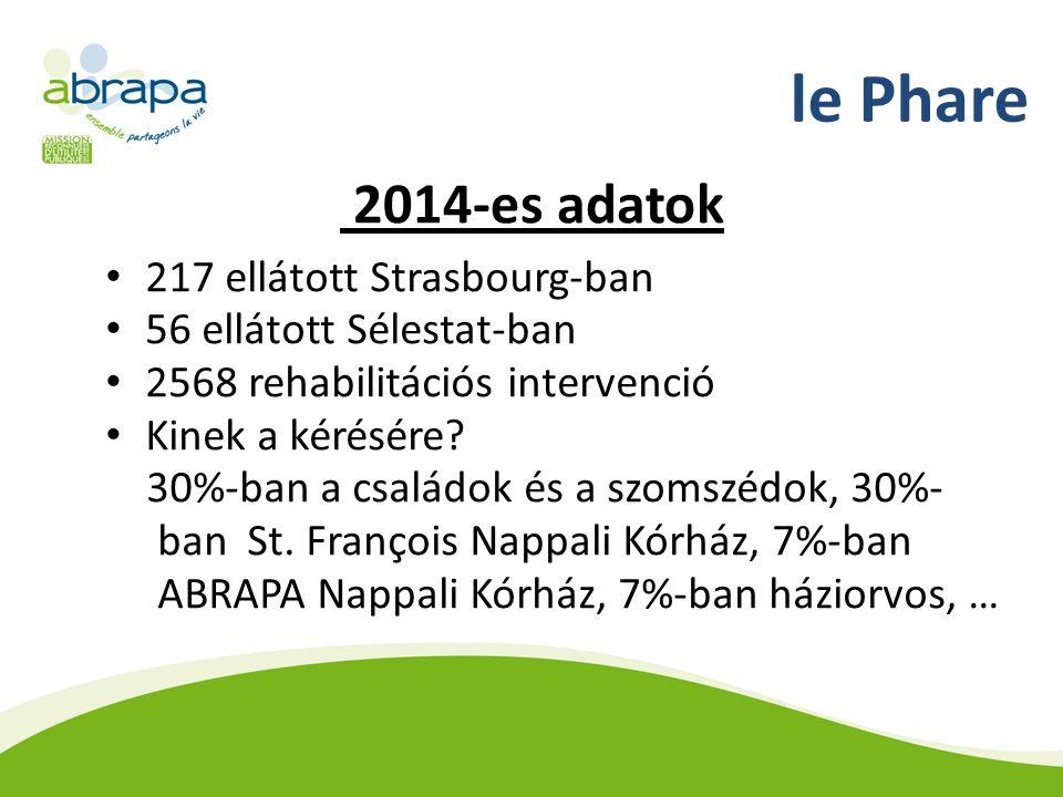 le Phare 2014-es adatok 217 ellátott Strasbourg-ban 56 ellátott Sélestat-ban 2568 rehabilitációs intervenció Kinek a kérésére.