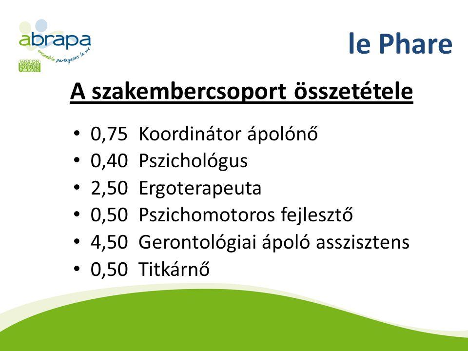 le Phare A szakembercsoport összetétele 0,75 Koordinátor ápolónő 0,40 Pszichológus 2,50 Ergoterapeuta 0,50 Pszichomotoros fejlesztő 4,50 Gerontológiai ápoló asszisztens 0,50 Titkárnő