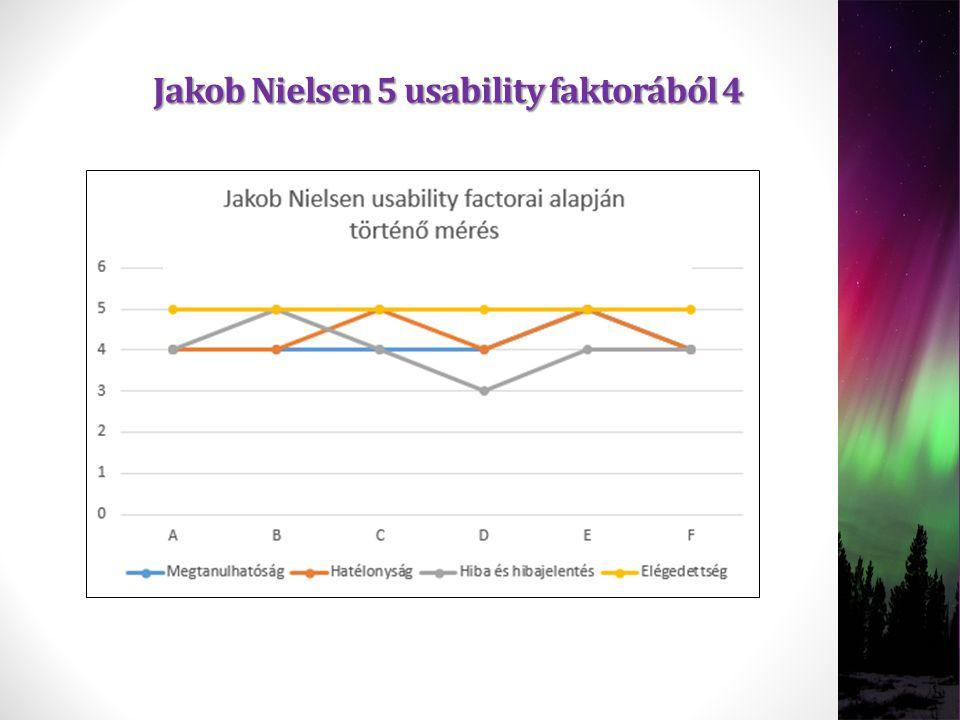 Jakob Nielsen 5 usability faktorából 4