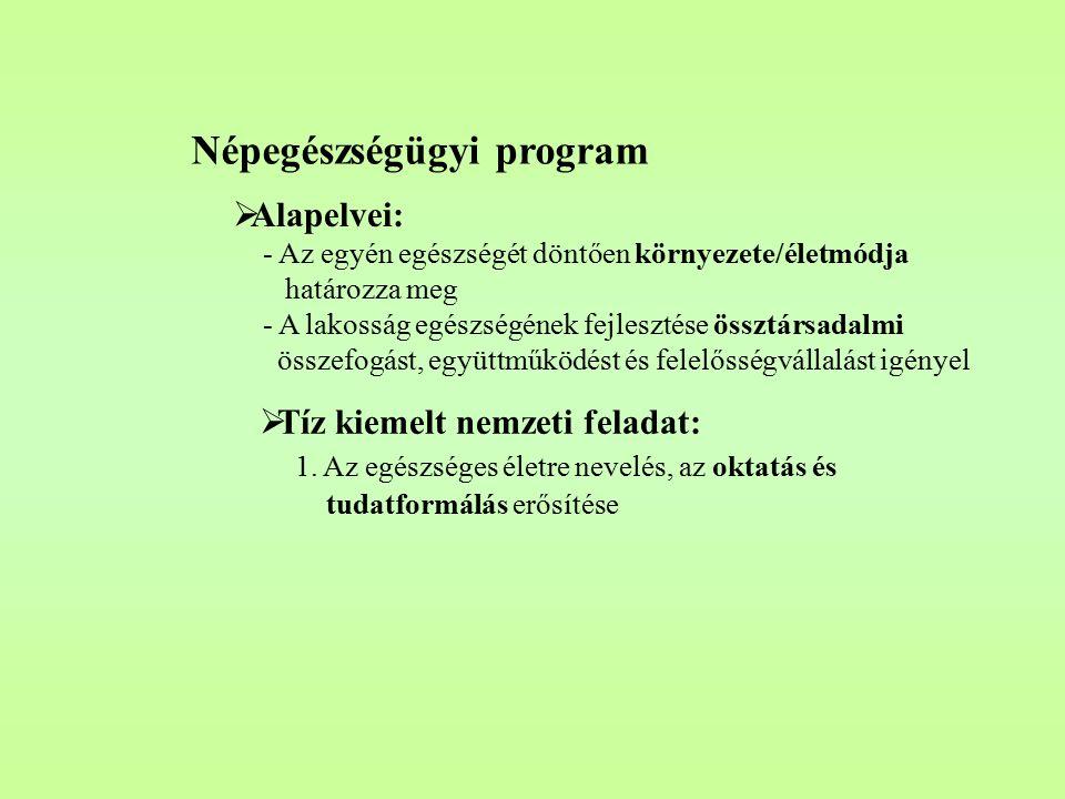 Népegészségügyi program  Alapelvei: - Az egyén egészségét döntően környezete/életmódja határozza meg - A lakosság egészségének fejlesztése össztársadalmi összefogást, együttműködést és felelősségvállalást igényel  Tíz kiemelt nemzeti feladat: 1.