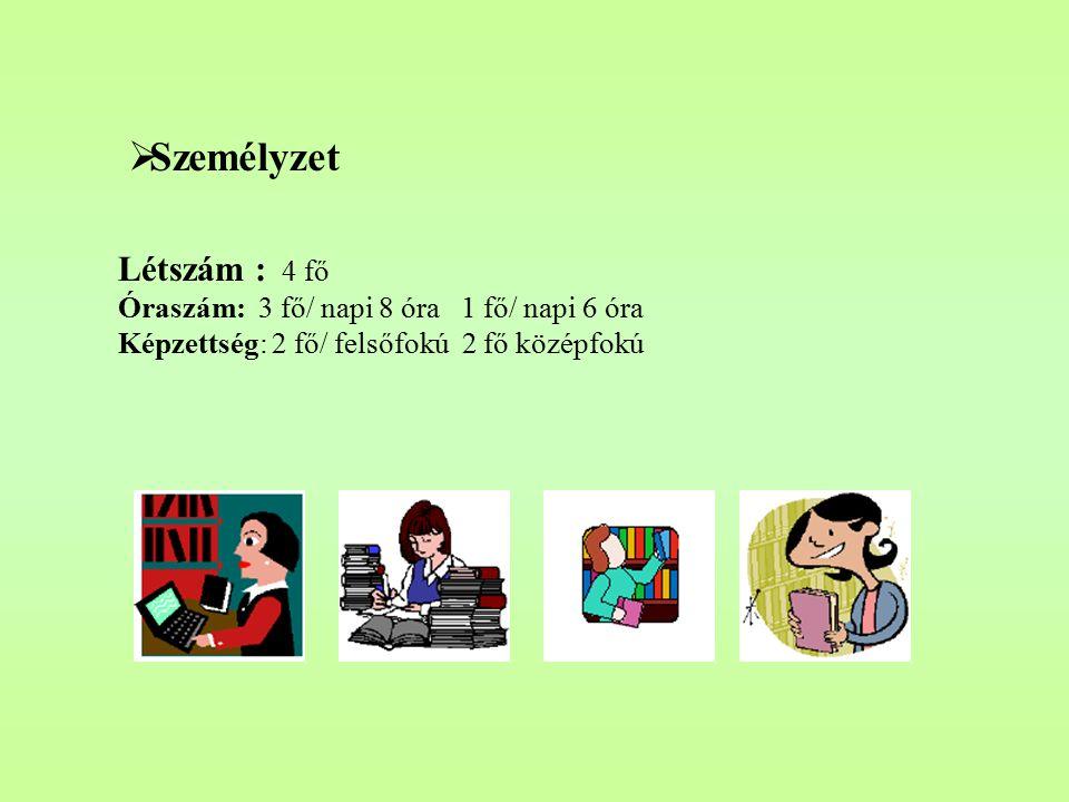 Működési feltételek  Terület: Összes rendelkezésre álló: 190 m 2 Ebből: olvasóterem 44,5 m 2 könyvkiválasztó-tér: 47,8 m 2