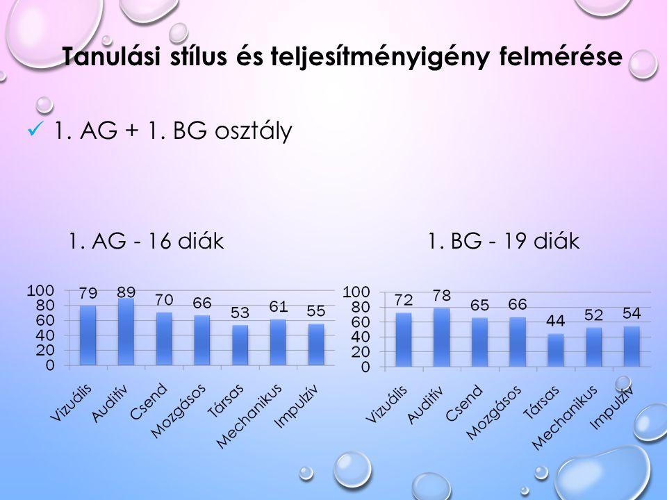 Tanulási stílus és teljesítményigény felmérése 1. AG + 1. BG osztály 1. AG - 16 diák 1. BG - 19 diák