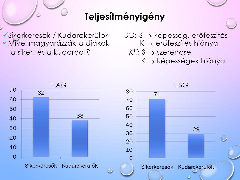 Teljesítményigény Sikerkeresők / Kudarckerülők SO: S  képesség, erőfeszítés Mivel magyarázzák a diákok K  erőfeszítés hiánya a sikert és a kudarcot?
