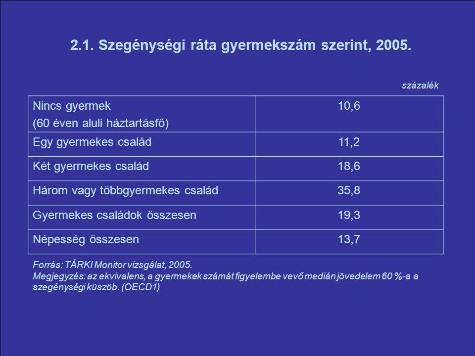 2.1. Szegénységi ráta gyermekszám szerint, 2005.