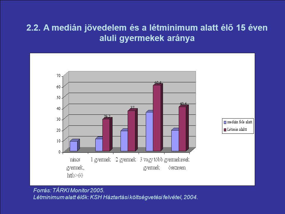 2.2. A medián jövedelem és a létminimum alatt élő 15 éven aluli gyermekek aránya Forrás: TÁRKI Monitor 2005. Létminimum alatt élők: KSH Háztartási köl