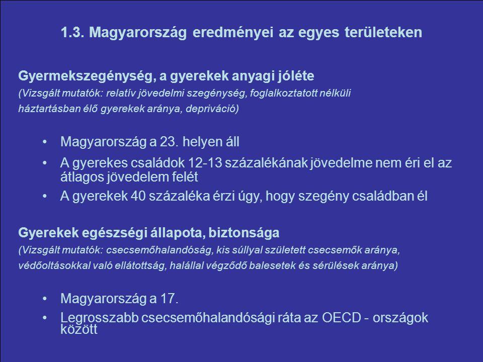 1.3. Magyarország eredményei az egyes területeken Gyermekszegénység, a gyerekek anyagi jóléte (Vizsgált mutatók: relatív jövedelmi szegénység, foglalk