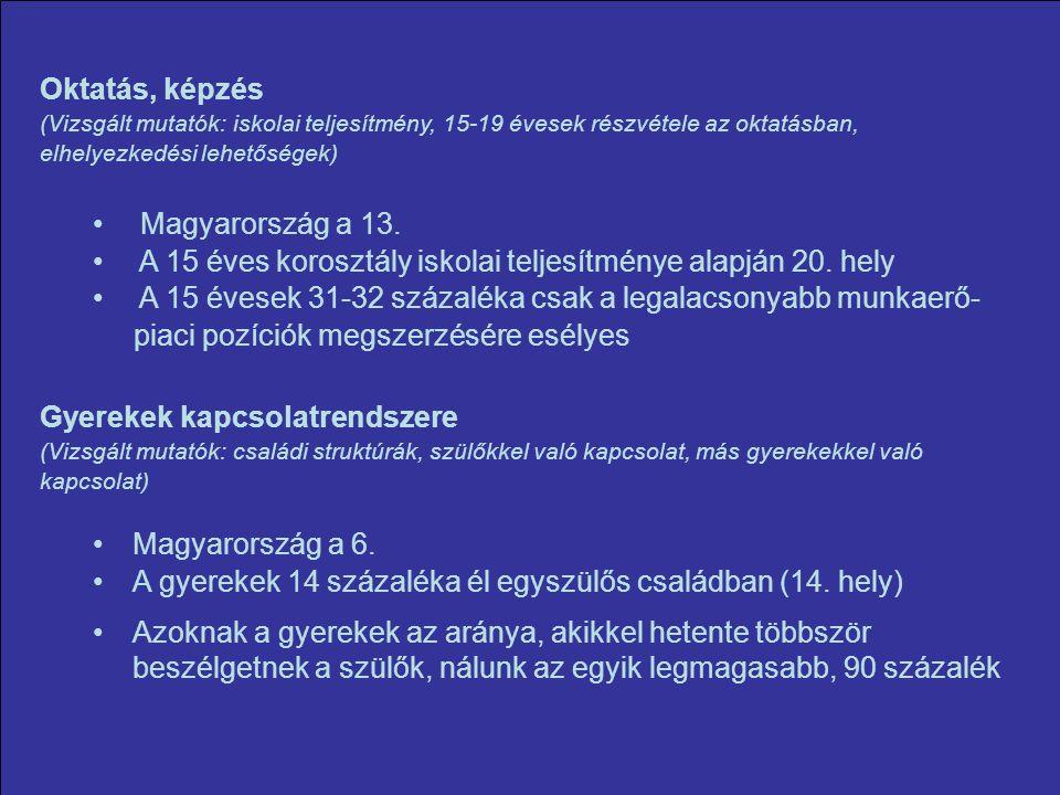 Oktatás, képzés (Vizsgált mutatók: iskolai teljesítmény, 15-19 évesek részvétele az oktatásban, elhelyezkedési lehetőségek) Magyarország a 13.