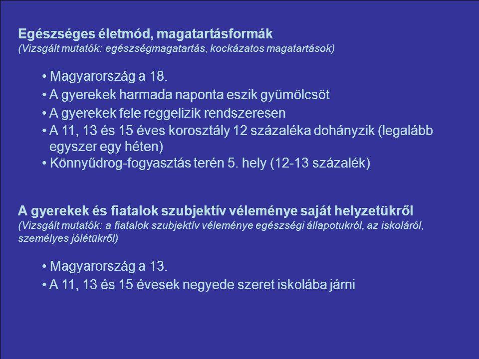 Egészséges életmód, magatartásformák (Vizsgált mutatók: egészségmagatartás, kockázatos magatartások) Magyarország a 18.