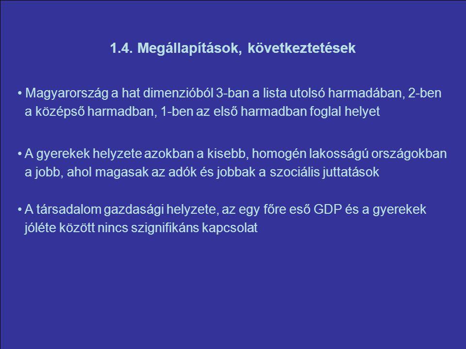 1.4. Megállapítások, következtetések Magyarország a hat dimenzióból 3-ban a lista utolsó harmadában, 2-ben a középső harmadban, 1-ben az első harmadba