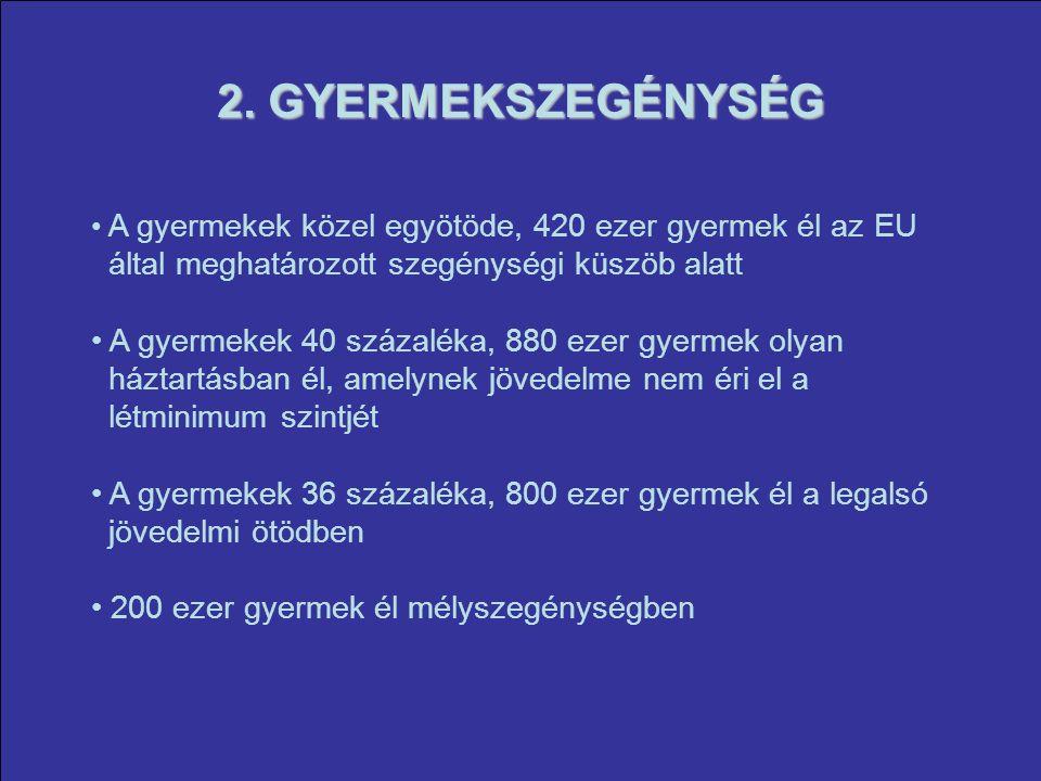 2. GYERMEKSZEGÉNYSÉG A gyermekek közel egyötöde, 420 ezer gyermek él az EU által meghatározott szegénységi küszöb alatt A gyermekek 40 százaléka, 880
