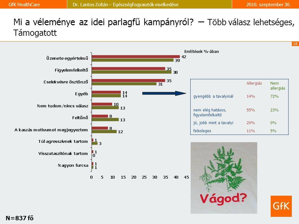 18 GfK HealthCareDr. Lantos Zoltán – Egészségfogyasztók viselkedése2010.