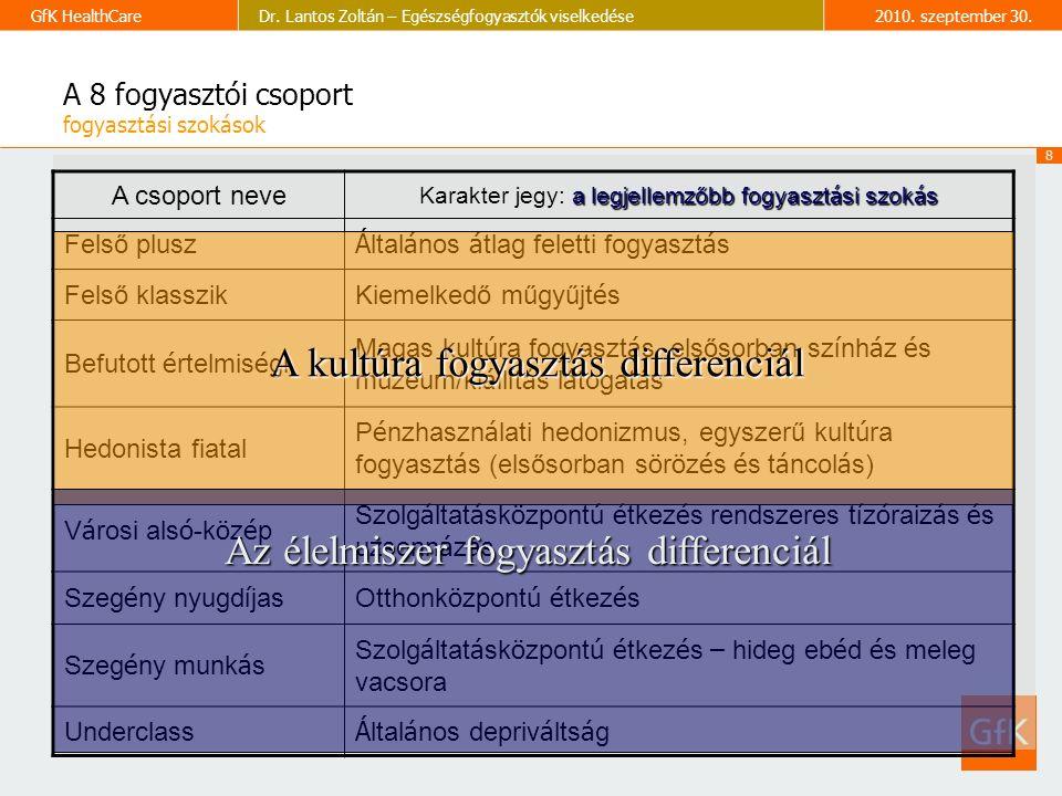 8 GfK HealthCareDr. Lantos Zoltán – Egészségfogyasztók viselkedése2010.