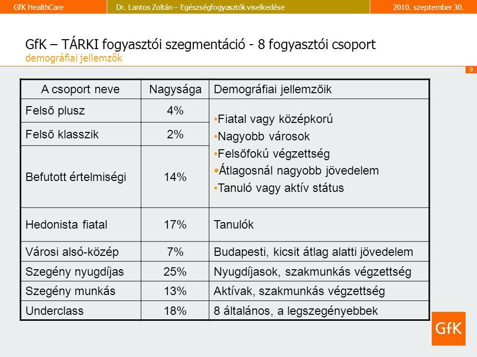 9 GfK HealthCareDr. Lantos Zoltán – Egészségfogyasztók viselkedése2010.