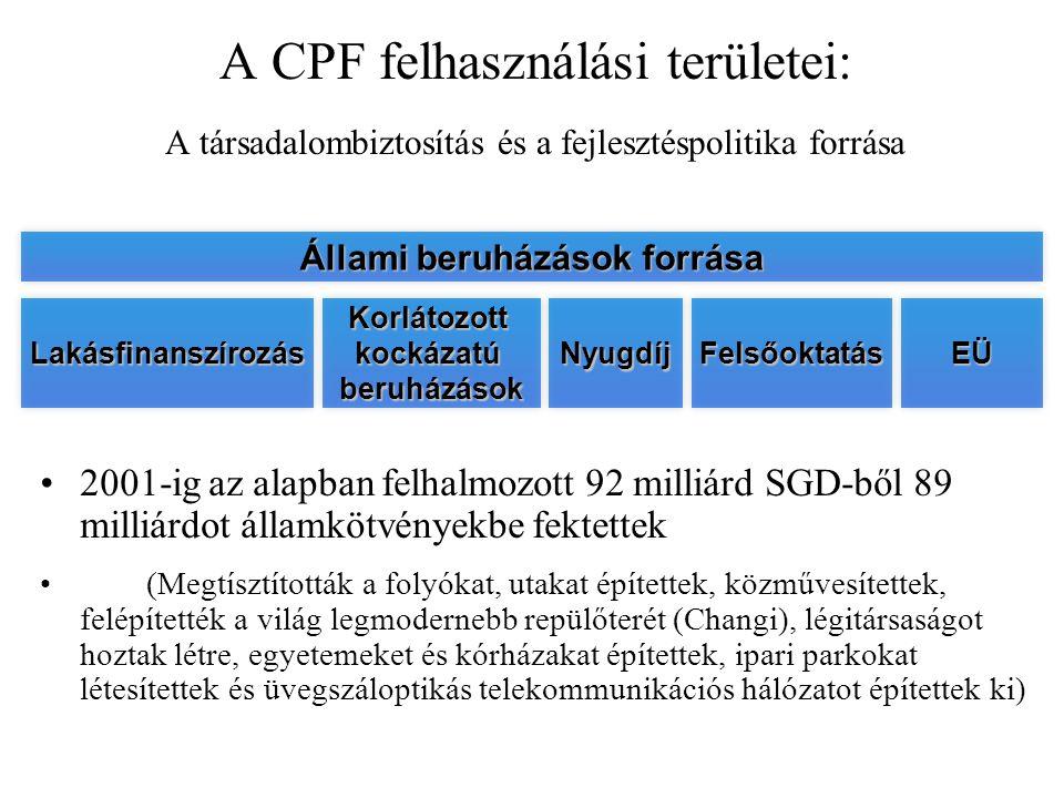 A CPF felhasználási területei: A társadalombiztosítás és a fejlesztéspolitika forrása 2001-ig az alapban felhalmozott 92 milliárd SGD-ből 89 milliárdot államkötvényekbe fektettek (Megtísztították a folyókat, utakat építettek, közművesítettek, felépítették a világ legmodernebb repülőterét (Changi), légitársaságot hoztak létre, egyetemeket és kórházakat építettek, ipari parkokat létesítettek és üvegszáloptikás telekommunikációs hálózatot építettek ki) Lakásfinanszírozás Korlátozott kockázatú beruházások NyugdíjEÜFelsőoktatás Állami beruházások forrása