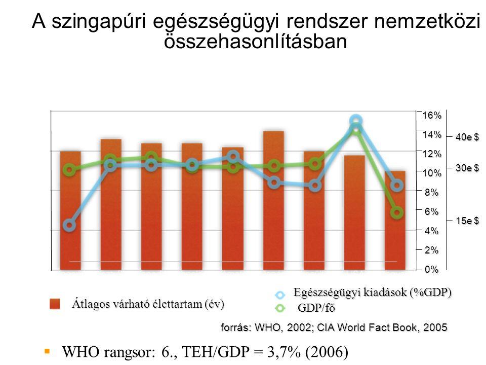A szingapúri egészségügyi rendszer nemzetközi összehasonlításban  WHO rangsor: 6., TEH/GDP = 3,7% (2006) 16%14%12%10%8%6%4%2%0% forrás: WHO, 2002; CIA World Fact Book, 2005 40e $ 30e $ 15e $ Átlagos várható élettartam (év) Egészségügyi kiadások (%GDP) GDP/fő