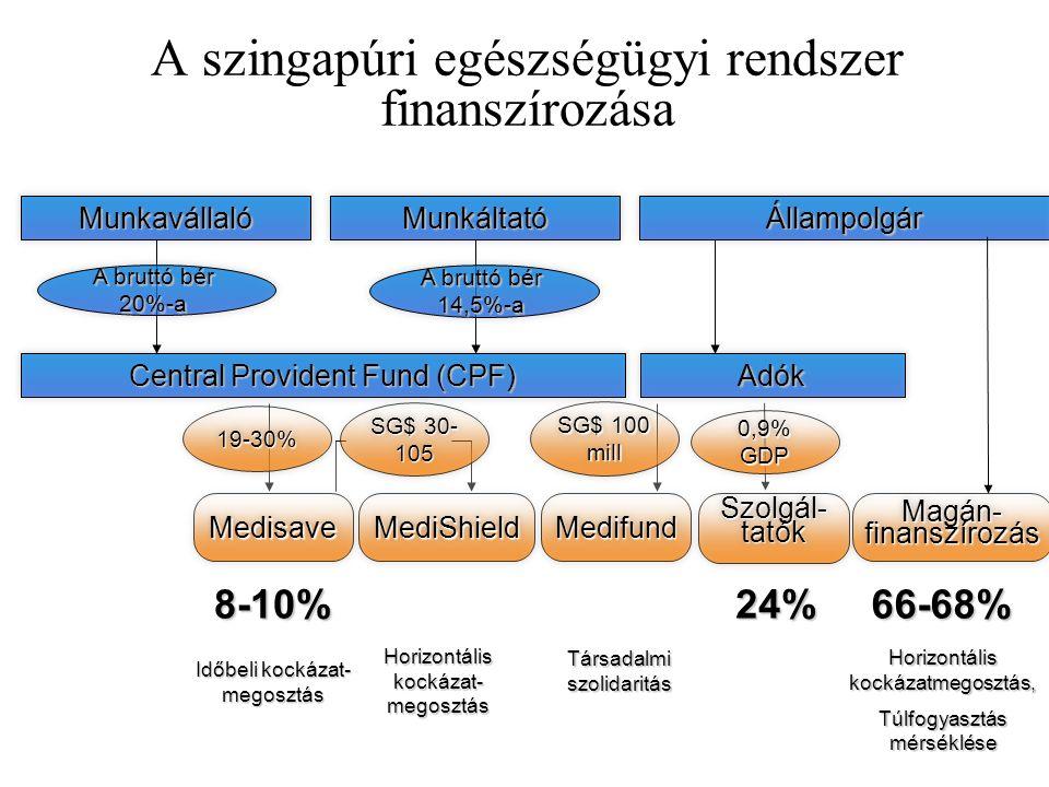 A szingapúri egészségügyi rendszer finanszírozása MunkavállalóMunkáltatóÁllampolgár Central Provident Fund (CPF) Adók A bruttó bér 20%-a A bruttó bér 14,5%-a 8-10%24%66-68% Időbeli kockázat- megosztás Horizontális kockázat- megosztás Társadalmi szolidaritás Horizontális kockázatmegosztás, Túlfogyasztás mérséklése 19-30%19-30% SG$ 30- 105 SG$ 100 mill 0,9% GDP MedisaveMedisaveMediShieldMediShieldMedifundMedifund Szolgál- tatók Magán- finanszírozás