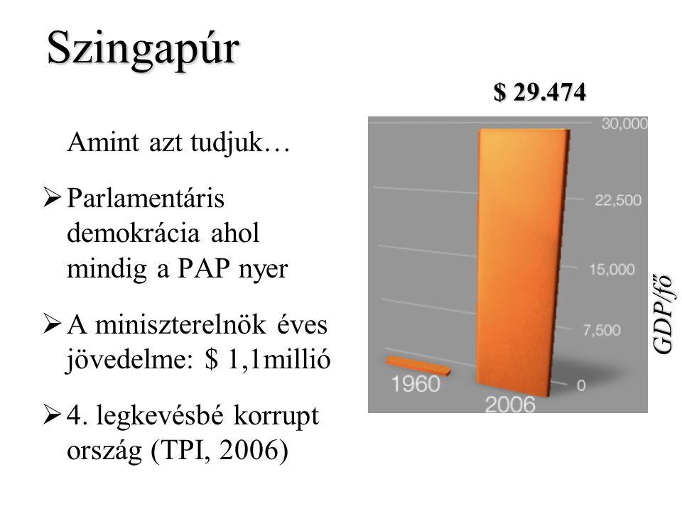  Parlamentáris demokrácia ahol mindig a PAP nyer  A miniszterelnök éves jövedelme: $ 1,1millió  4.