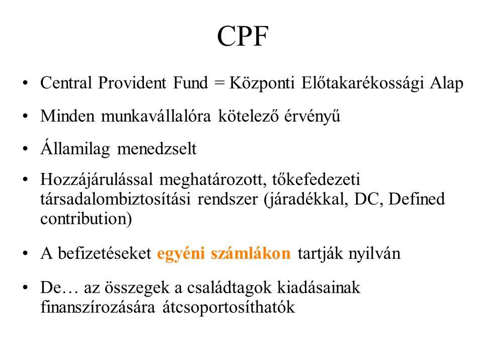 CPF Central Provident Fund = Központi Előtakarékossági Alap Minden munkavállalóra kötelező érvényű Államilag menedzselt Hozzájárulással meghatározott, tőkefedezeti társadalombiztosítási rendszer (járadékkal, DC, Defined contribution) A befizetéseket egyéni számlákon tartják nyilván De… az összegek a családtagok kiadásainak finanszírozására átcsoportosíthatók