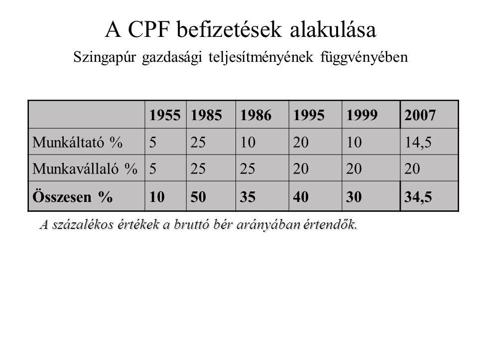 A CPF befizetések alakulása Szingapúr gazdasági teljesítményének függvényében 195519851986199519992007 Munkáltató %52510201014,5 Munkavállaló %525 20 Összesen %105035403034,5 A százalékos értékek a bruttó bér arányában értendők.