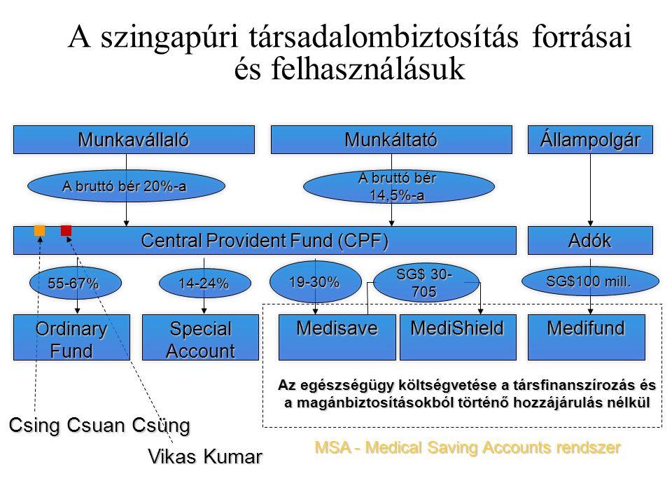 A szingapúri társadalombiztosítás forrásai és felhasználásuk MunkavállalóMunkáltatóÁllampolgár Central Provident Fund (CPF) Adók Special Account MedisaveMediShieldMedifund Az egészségügy költségvetése a társfinanszírozás és a magánbiztosításokból történő hozzájárulás nélkül A bruttó bér 20%-a A bruttó bér 14,5%-a 14-24% 19-30% SG$100 mill.